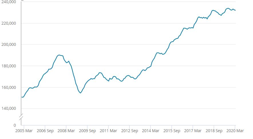 Chart that shows drop in prices during last recession