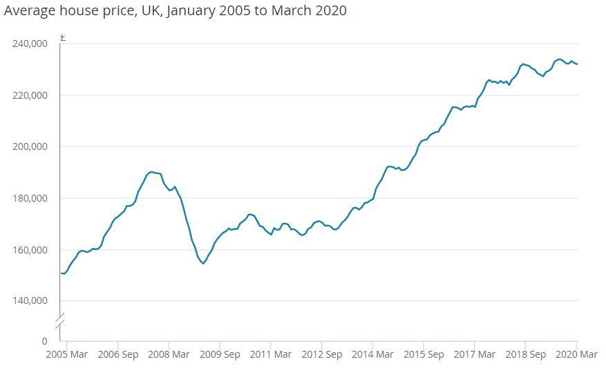Chart Showing UK House Price Average since 2005