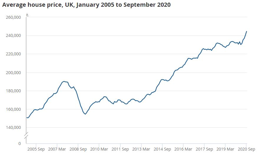 Graph showing UK house price rise